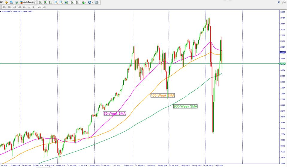 Dow Jones futures looks bullish and the stock market rally likely to continue.