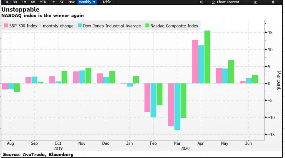 The NASDAQ stocks are leading the gain