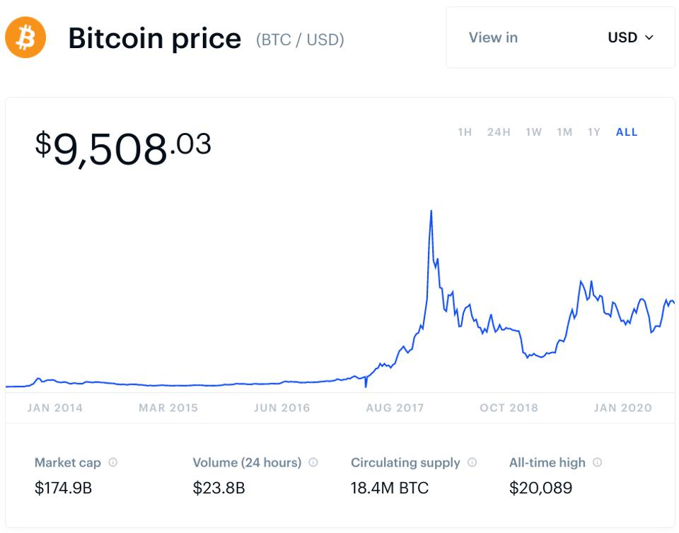 bitcoin, bitcoin price, crypto, Anchorage, Silvergate, chart