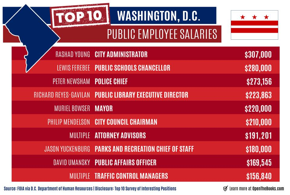 Highly compensated public employees in Washington, D.C.