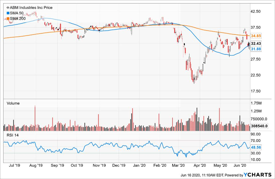 Simple Moving Average of ABM Industries Inc