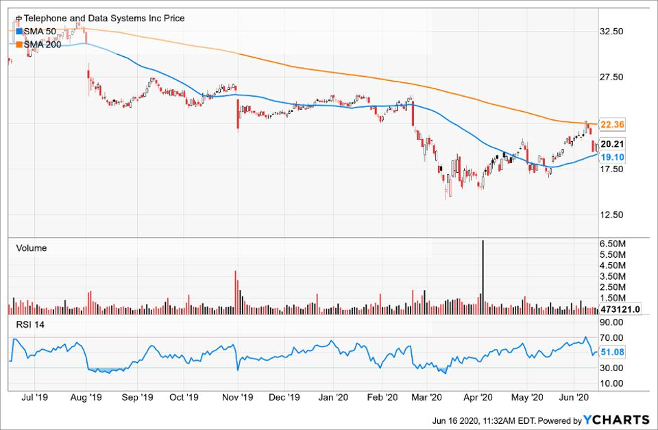 Simple Moving Average of Telephone and Data Systems Inc