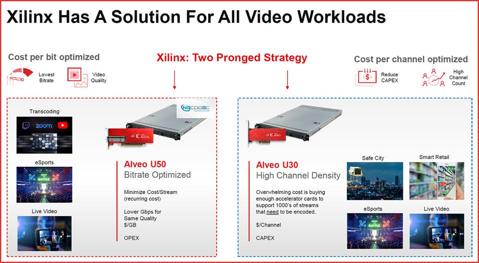 Xilinx RT Video Server Solutions