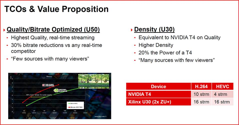 Xilinx Performance Claims.