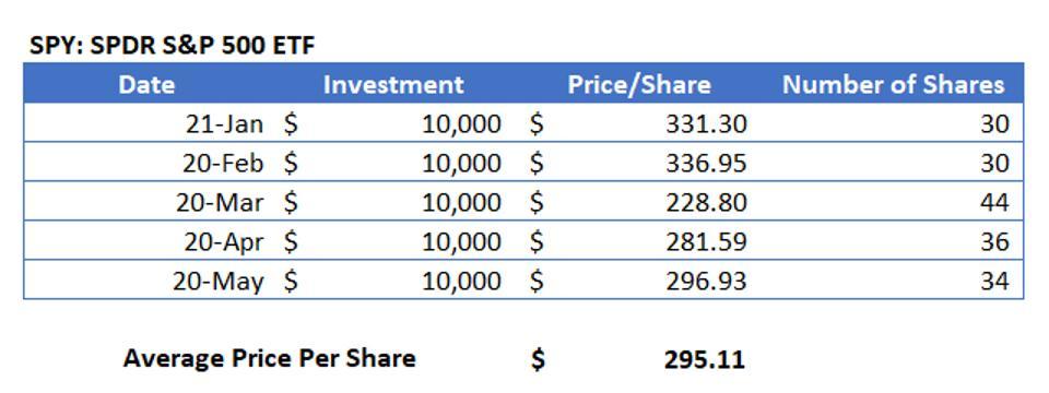 Dollar-cost averaging example