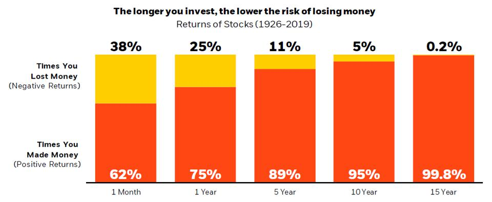 The longer you stay invested in the stock market, the better your chances of making money