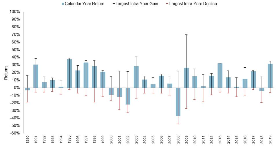 Stock market returns during the year