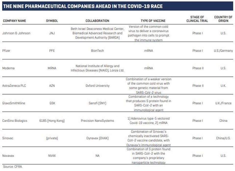 Nine pharmaceutical companies ahead in the COVID-19 Race