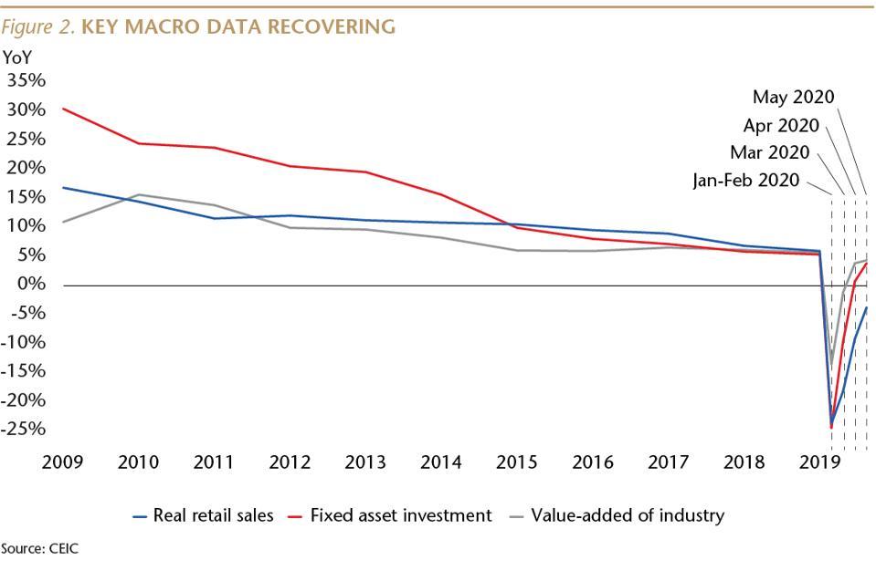 Matthews Asia, Andy Rothman, China recovery