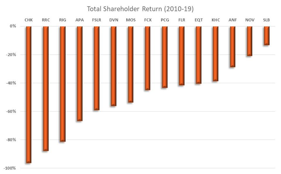 Total Shareholder Return of the Top 15 Worst Performing S&P 500 Companies