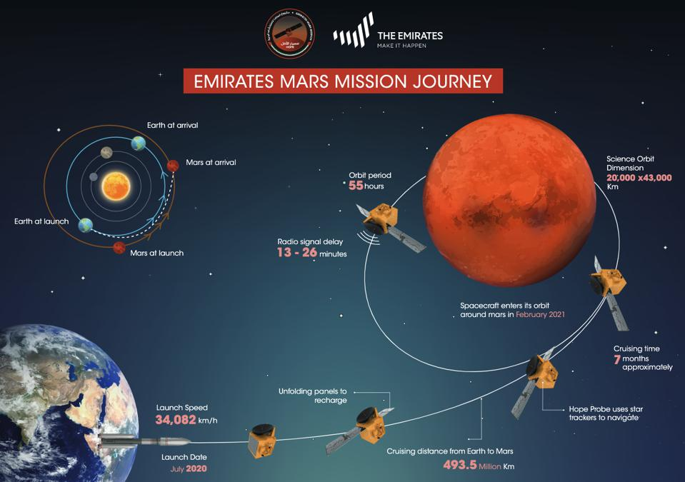The journey of the Emirates Mars Mission – Hope Probe.