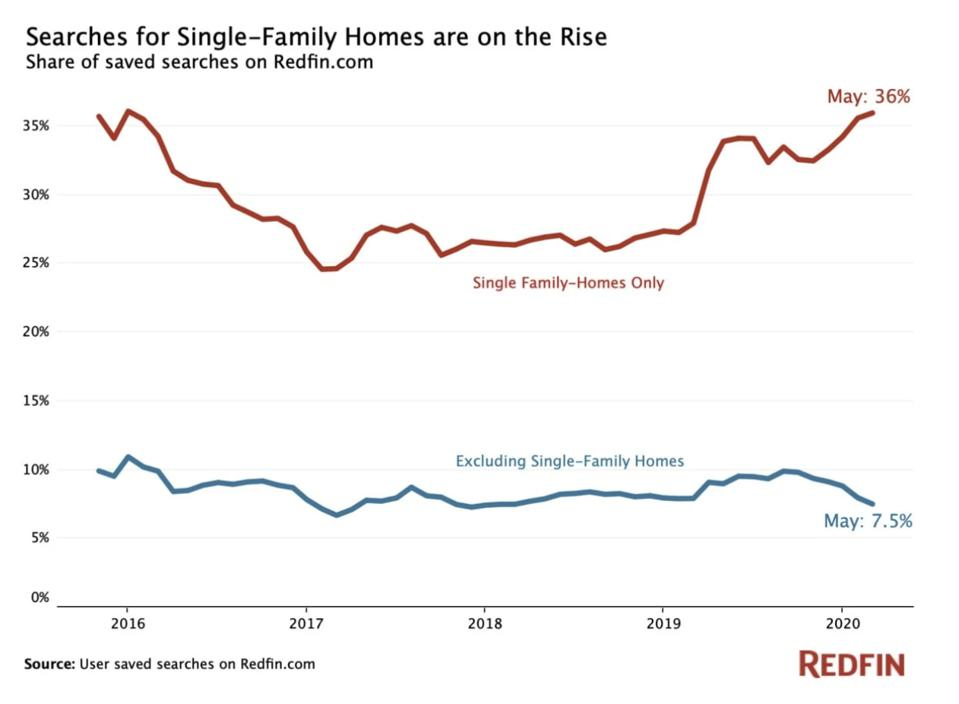 single-family home searches