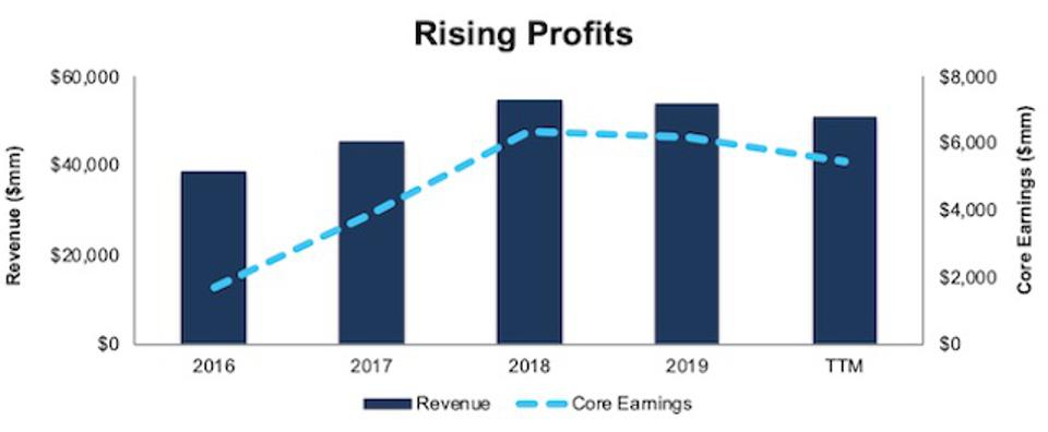 CAT Revenue And Core Earnings