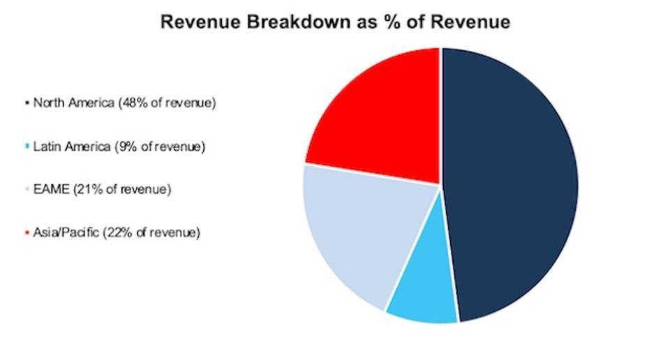CAT Revenue By Region