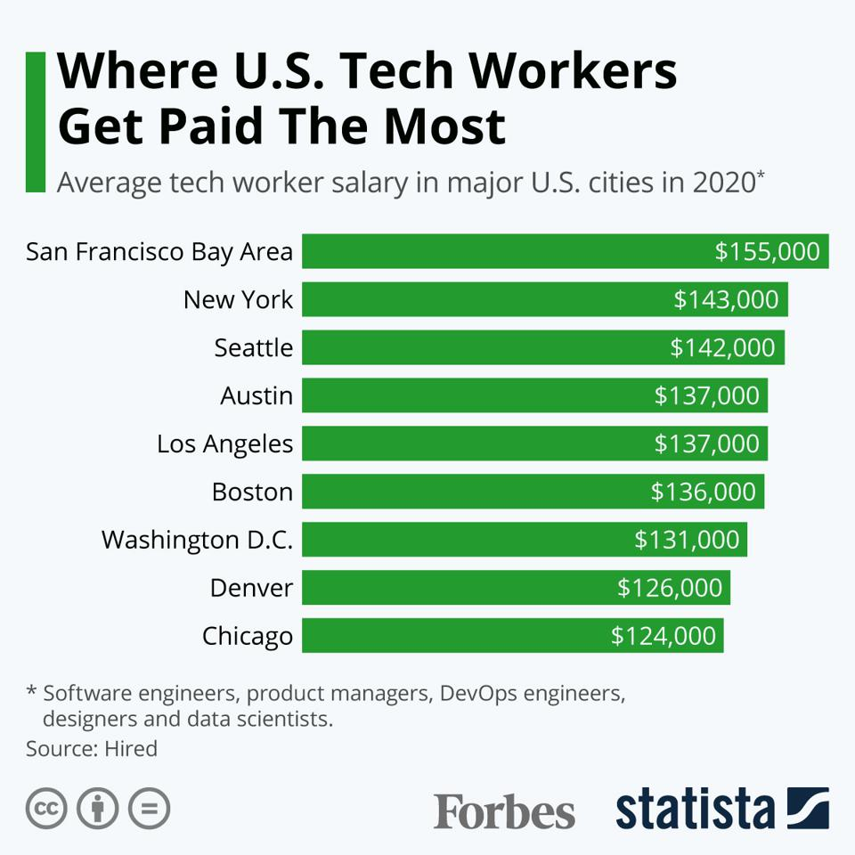 Where U.S. Tech Workers Get Paid The Most