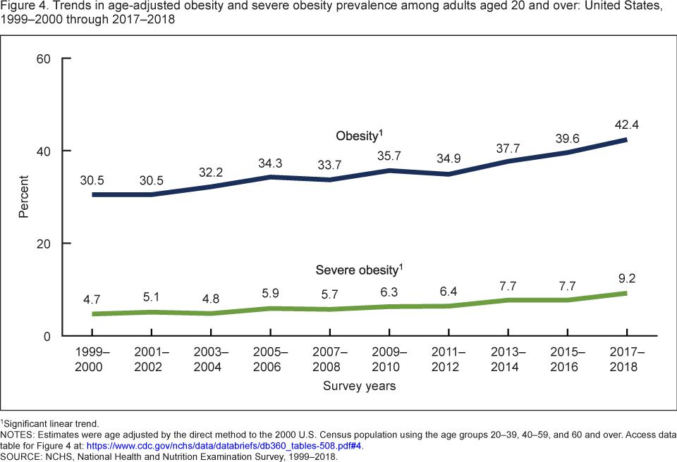 A graph showing trends in obesity in the U.S. Since 1999, the percentage of obese Americans has increased from 30% to 42%.