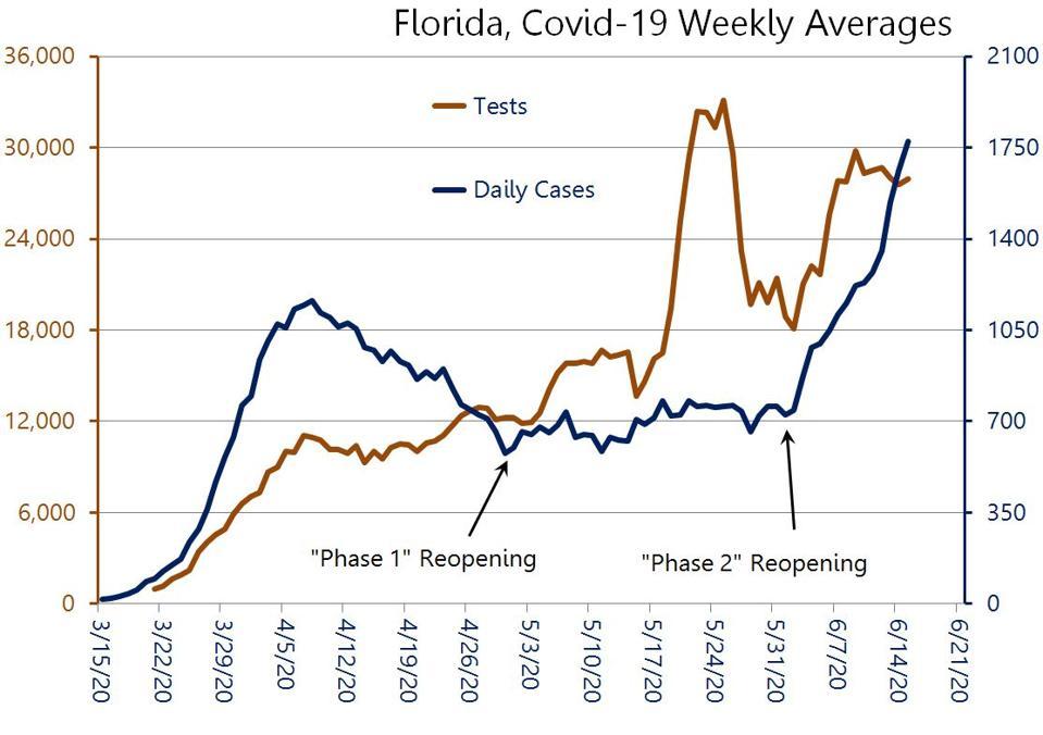 Covid-19 en Florida