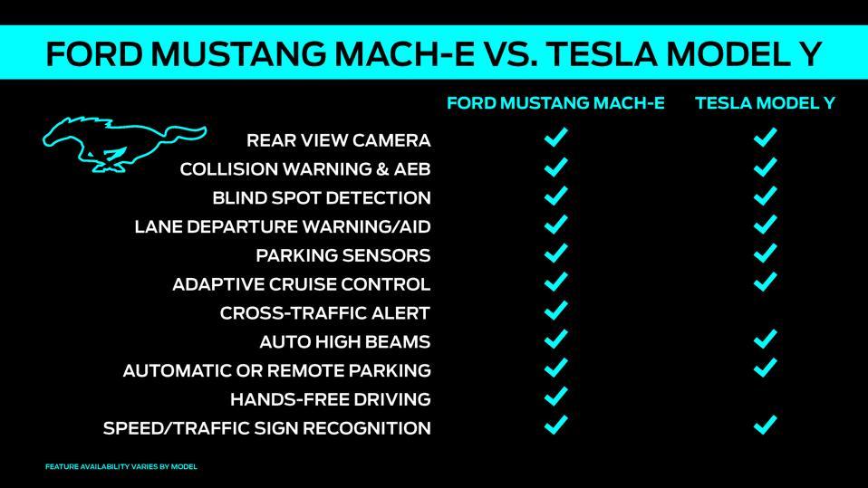 Mach-E vs. Model Y