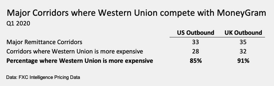 Western Union MoneyGram pricing comparison 2020