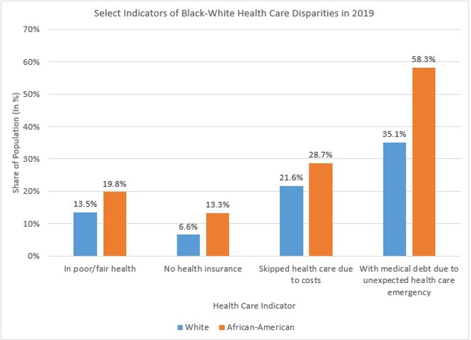 Systemic Racial Differences Put African-Americans' Health at Risk.