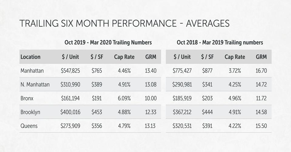 Trailing Six-Month Performance for Multifamily Across NYC