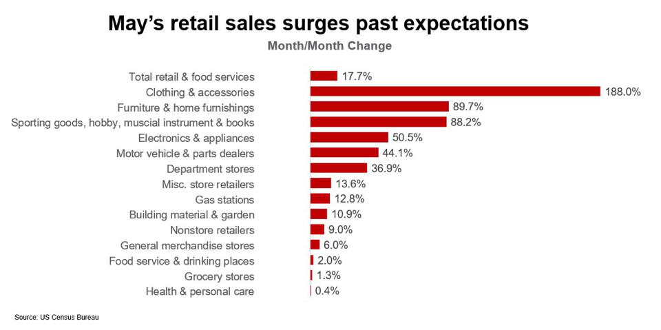 May Retail Sales Surge Past Expectations