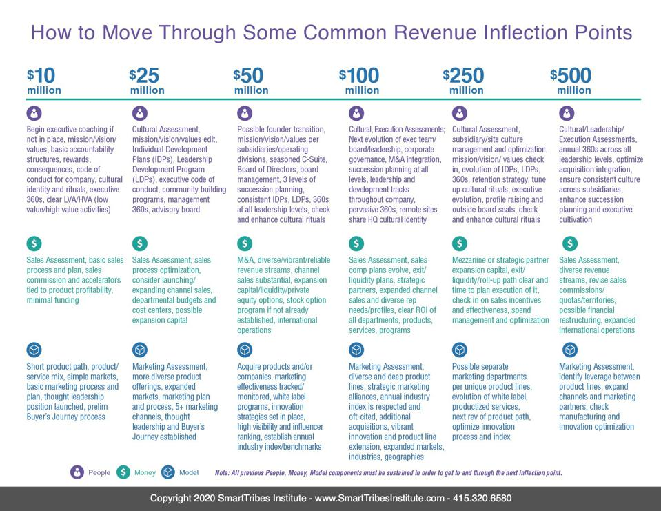 How To Move Through Some Common Revenue Inflection Points