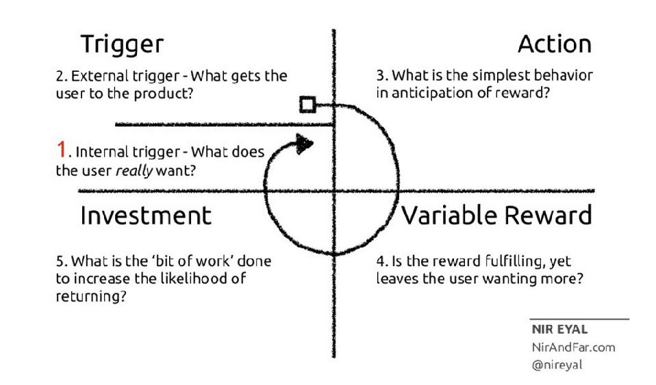 Nir Eyal's Hooked Model for habit forming products.