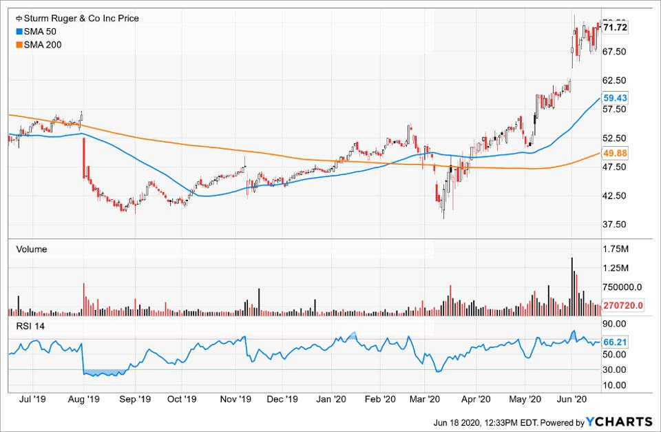 Simple Moving Average of Strum Ruger & Co