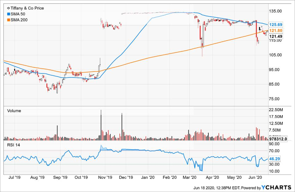 Simple Moving Average of Tiffany & Co