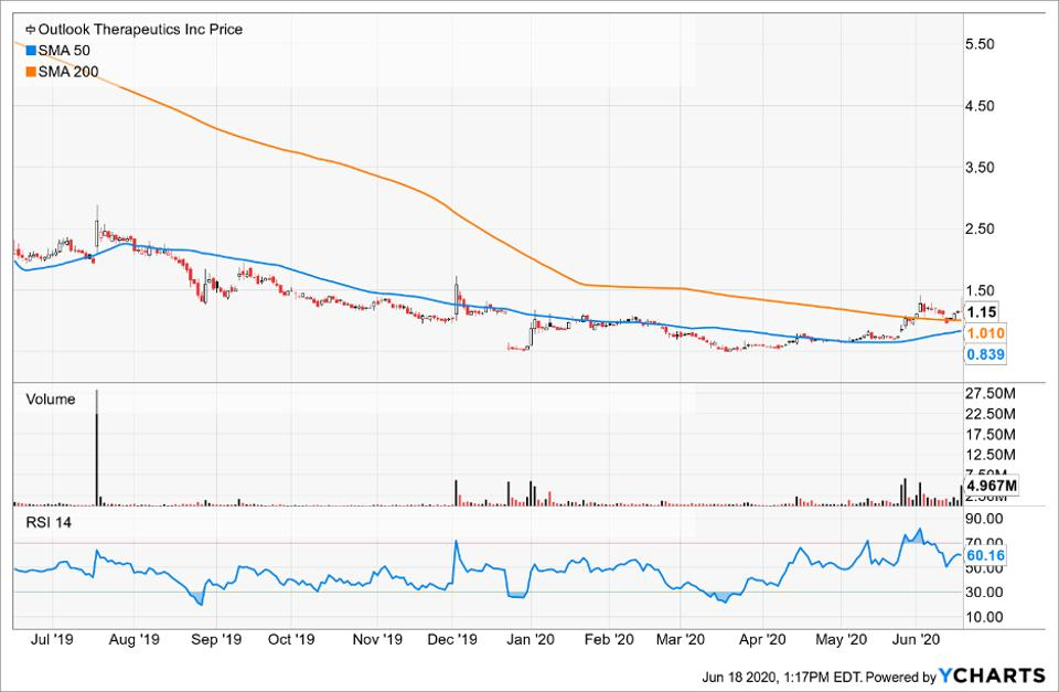 Simple Moving Average of Outlook Therapeutics Inc