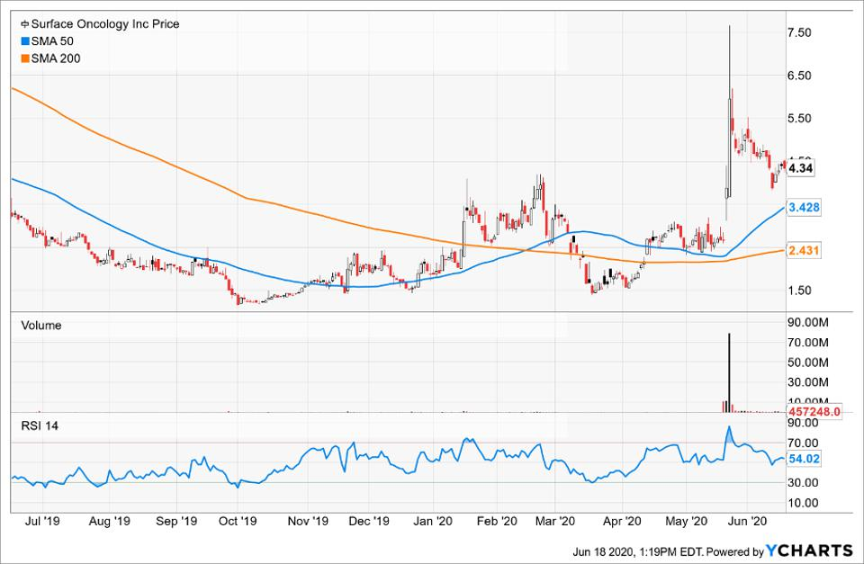 Simple Moving Average of Surface Oncology Inc