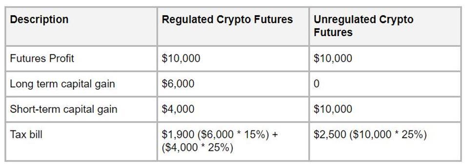 Tax savings between regulated crypto futures Vs. unregulated crypto futures