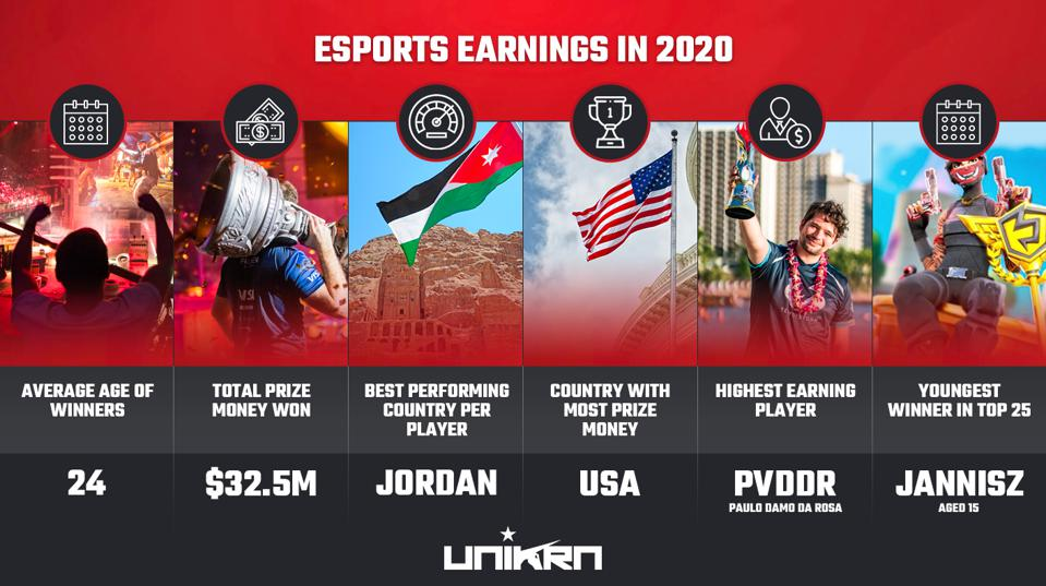 Esports earnings in 2020 by unikrn