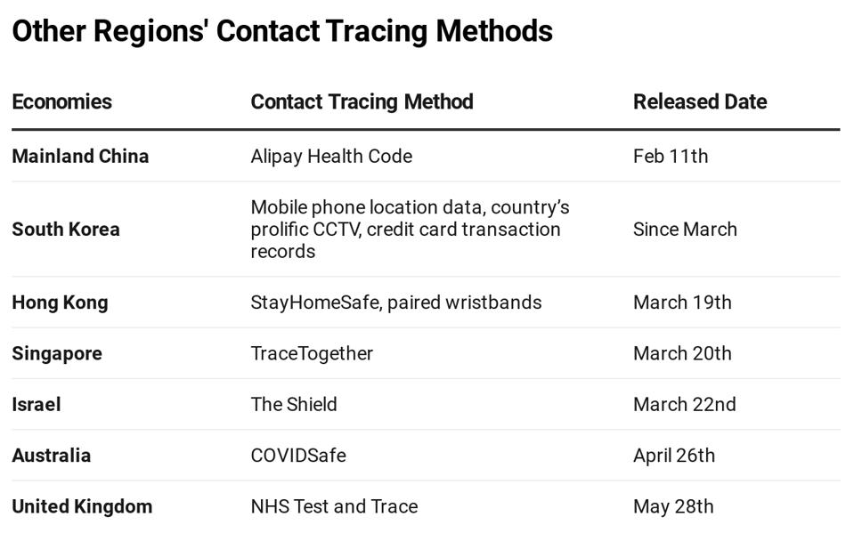 Other Regions Contact Tracing Methods