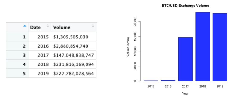 Estimated BTC/USD exchange volume for the years 2015-2019.