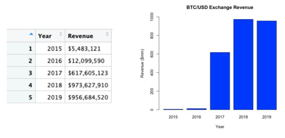Estimated BTC/USD trading fee exchange revenue for the years 2015-2019.