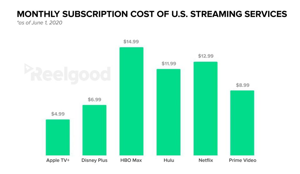 Monthly subscription costs: Apple TV+, Disney+, HBO Max, Hulu, Netflix, and Prime Video.