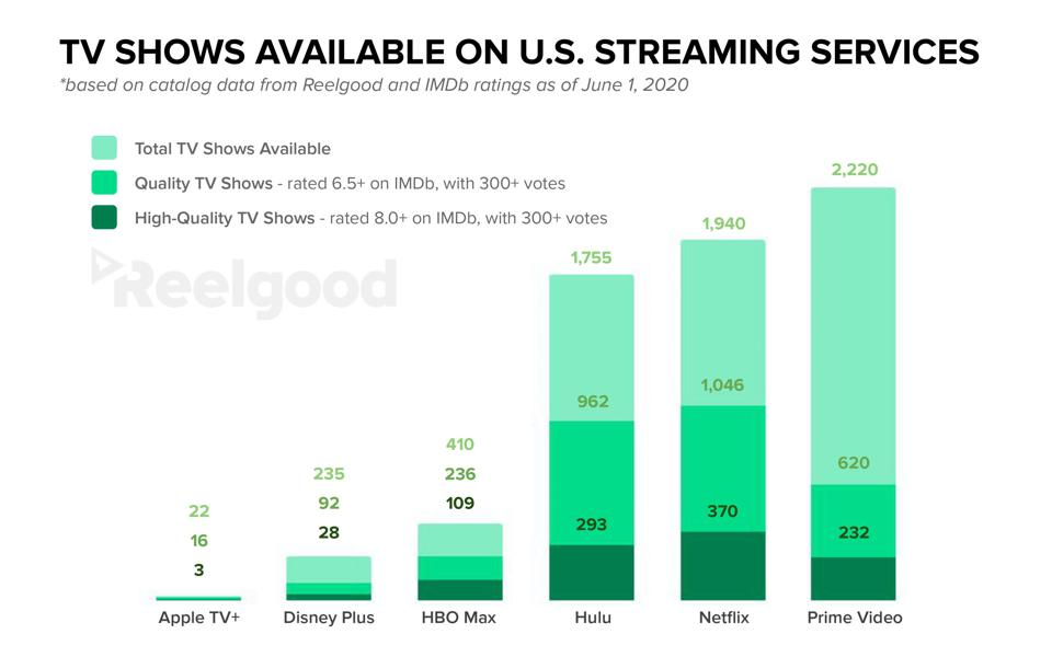 TV shows available on the major streaming services