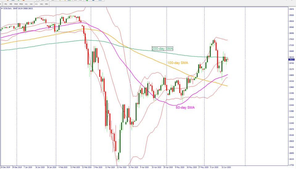 Dow Jones stock price struggles to move higher