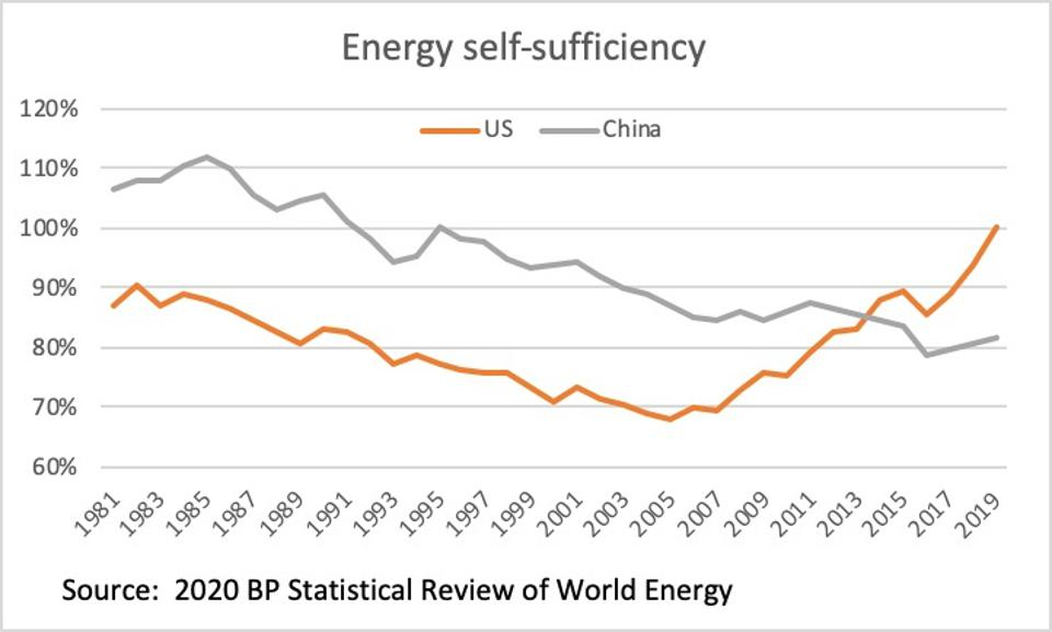 Energy self-sufficiency