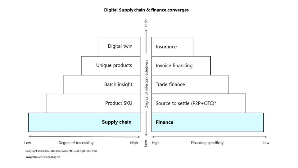 This graph displays two charts which show how digital supply and finance are connected