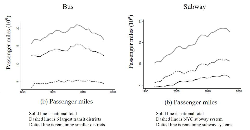 Figures of bus and subway passenger miles by year. Both increased from 1992 to 2017.