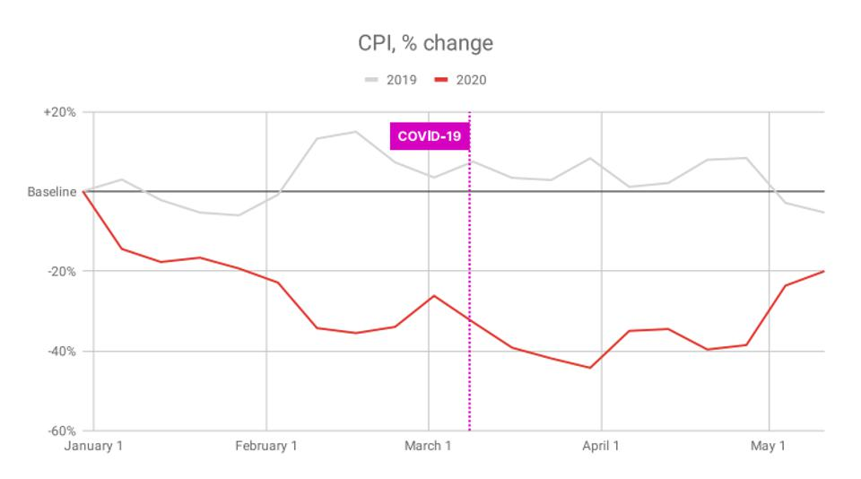 CPI, or cost per install, has trended down since the beginning of 2020.