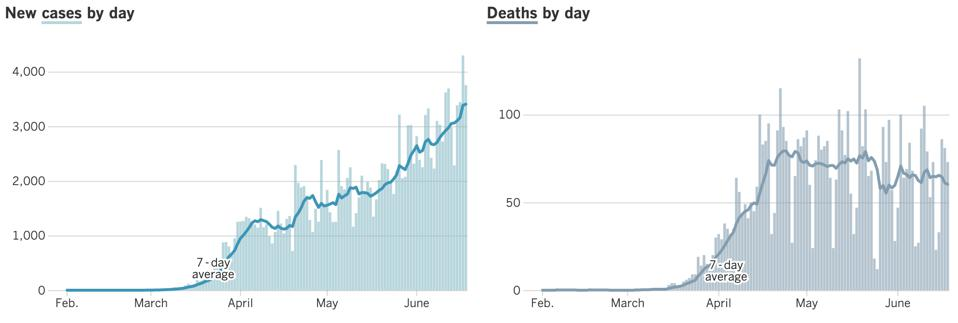 New cases and deaths per day in California, according to the Los Angeles Times Tracking Coronavirus in California Project.