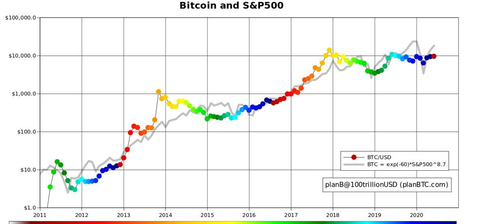 Linear statistical model showing bitcoin's potential price forecast.