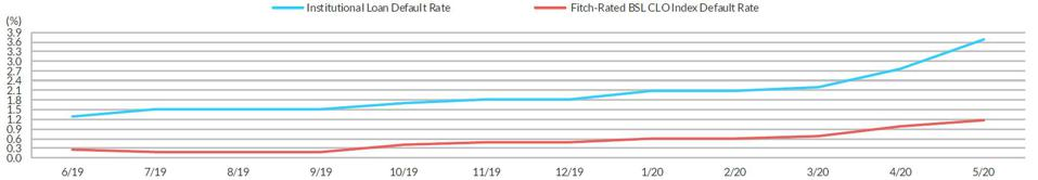Fitch-Rated CLO Index Default Rate