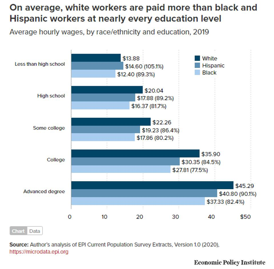 Black workers are paid less than white workers across nearly all education levels