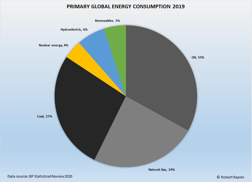 Global primary energy consumption by source.