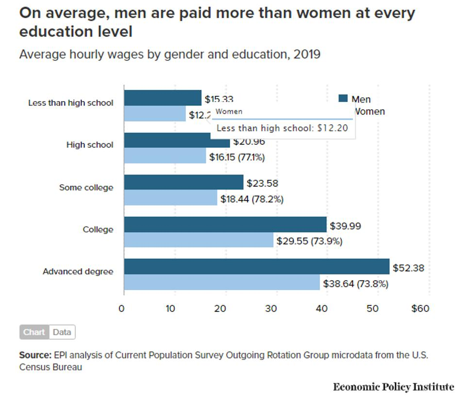 Men are paid more than women, on average, at every education level, signifying a persistent gender wage gap.